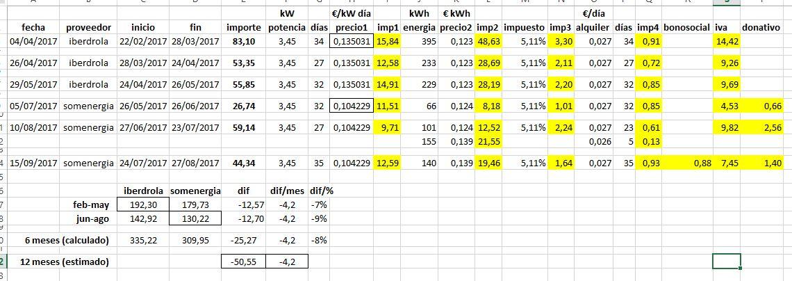 Comparativa: Som Energía vs Iberdrola